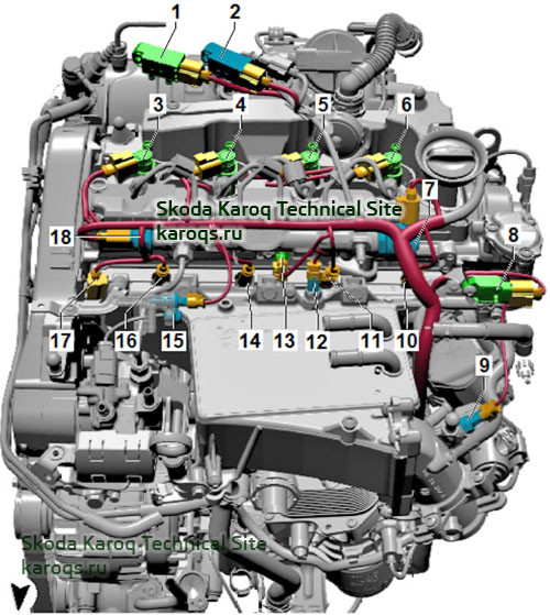 Installation location overview - Skoda Karoq engine 1.6 and 2.0 TDI from top