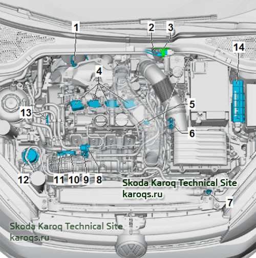 Installation location overview - engine 1.5 TSI compartment