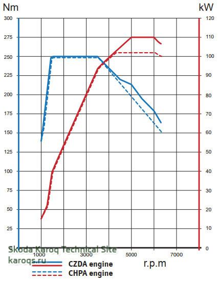 Внешняя скоростная характеристика двигателя CZDA