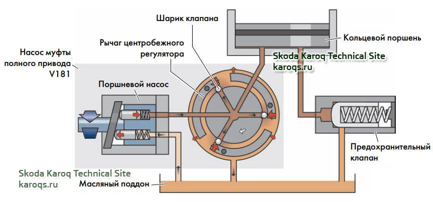 Муфта полного привода поколения V