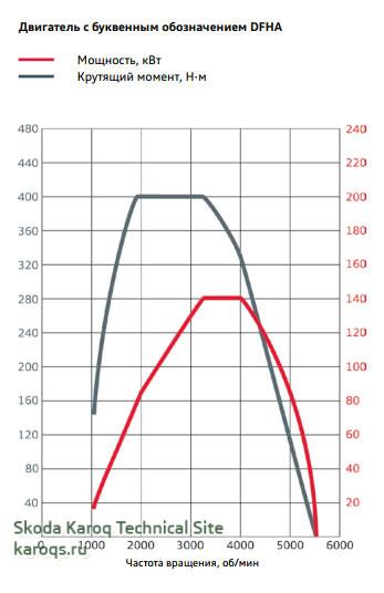 Внешняя скоростная характеристика двигателей 2,0 л TDI DFHA