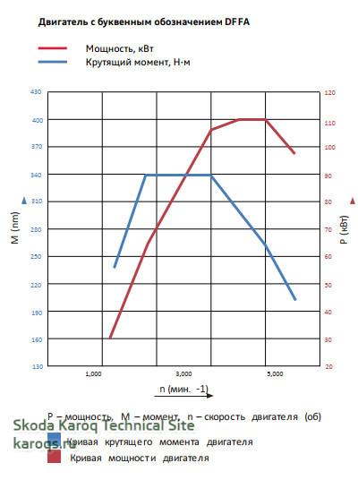 Внешняя скоростная характеристика двигателя 2,0 л TDI DFFA