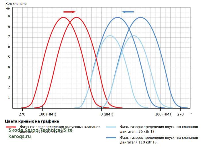 Фазы газораспределения двигателей 1,5 л 96/110 кВт TSI