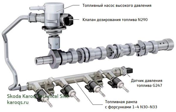 Контур высокого давления топливной системы
