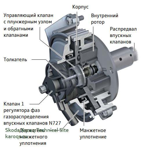 Принцип действия клапана регулятора фаз газораспределения