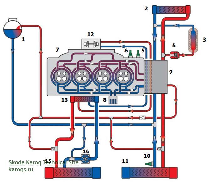 Система терморегулирования