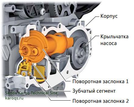 Система охлаждения двигателя 1,5 л TSI (DADA)