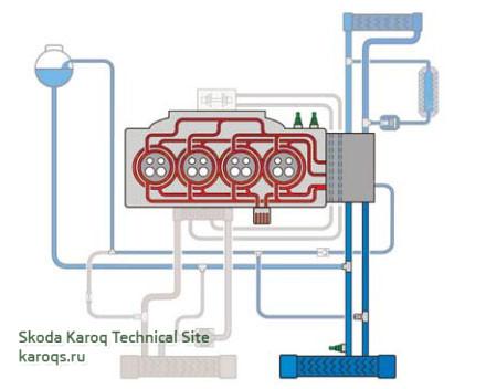 Стратегия работы системы терморегулирования