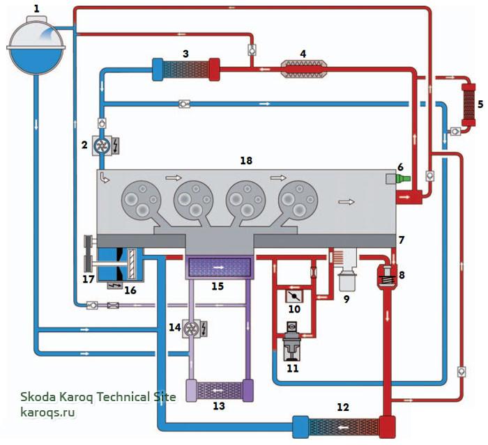 Общая схема системы охлаждения дизельного двигателя 2,0 и 1,6 л.