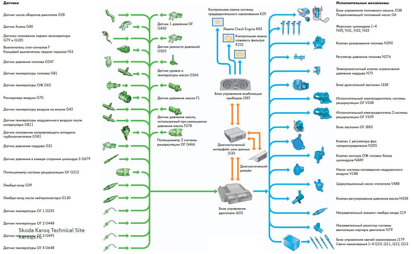 Система управления дизельного двигателя 2,0 и 1,6 литра EA288
