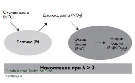 Накопление оксидов азота в накопительном нейтрализаторе NOx