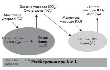 Удаление оксидов азота (регенерация) в накопительном нейтрализаторе NOx