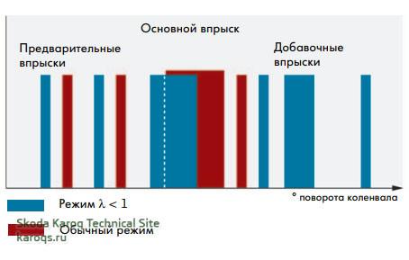 Изменение параметров впрыска топлива для реализации режима богатой смеси