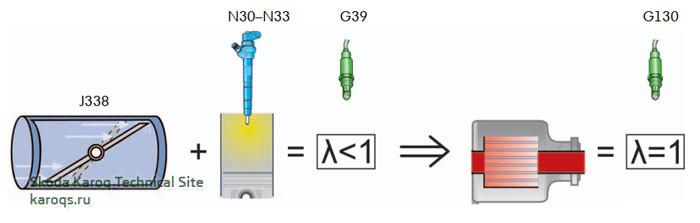 Управление регенерацией оксидов азота
