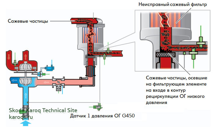 сигнал датчика 1 давления ОГ G450 для контроля потока ОГ через контур рециркуляции ОГ низкого давления