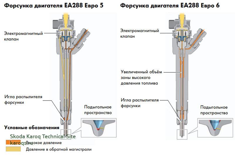 Система управления дизельного двигателя 2,0 TDI и 1,6 TDI